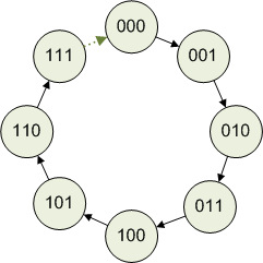 Why computers represent signed integers using two's complement